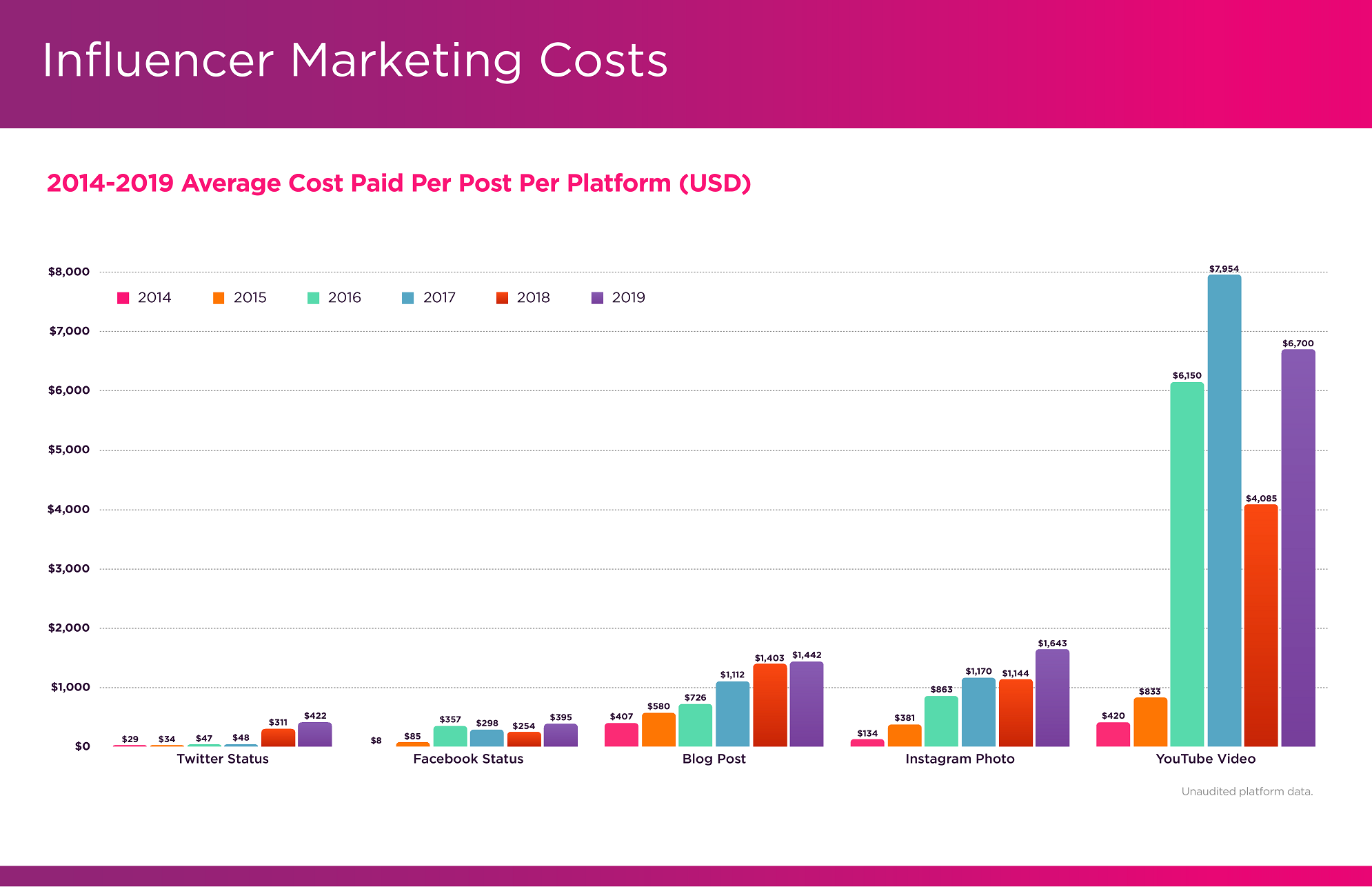 Influencer Marketing Trends The Cost of Sponsored Post on