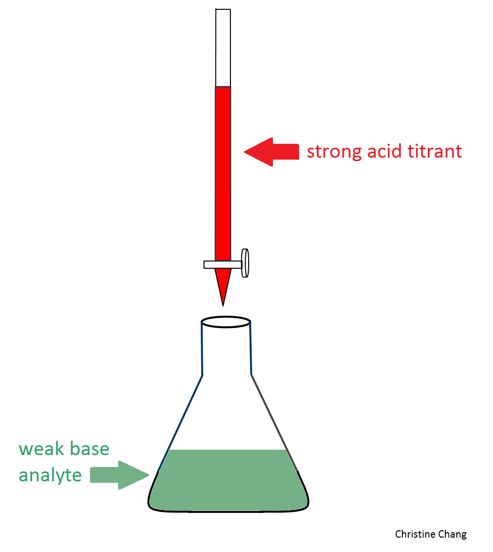 an analysis the acid base and redox reactions of nitrous acid Why is nitric acid such a strong oxidizing agent questions tagged acid-base redox or ask your own on oxidizing behavior of nitric and sulfuric acids 0.