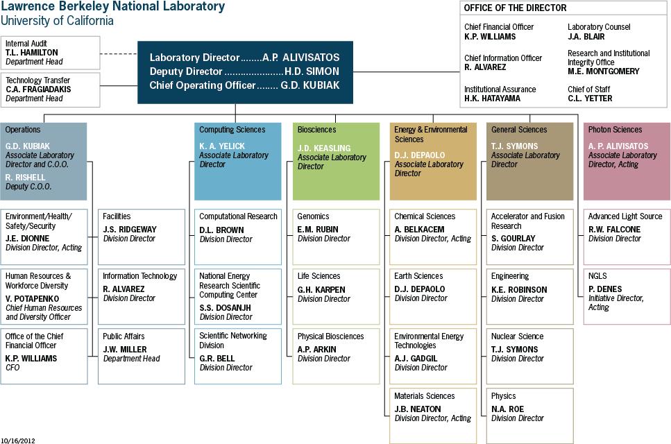 Berkeley Lab Organization Chart Org chart, National
