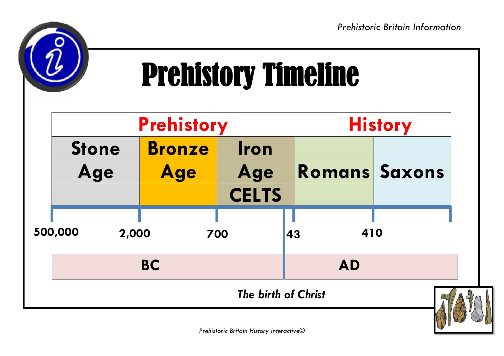 History Timeline Prehistoric