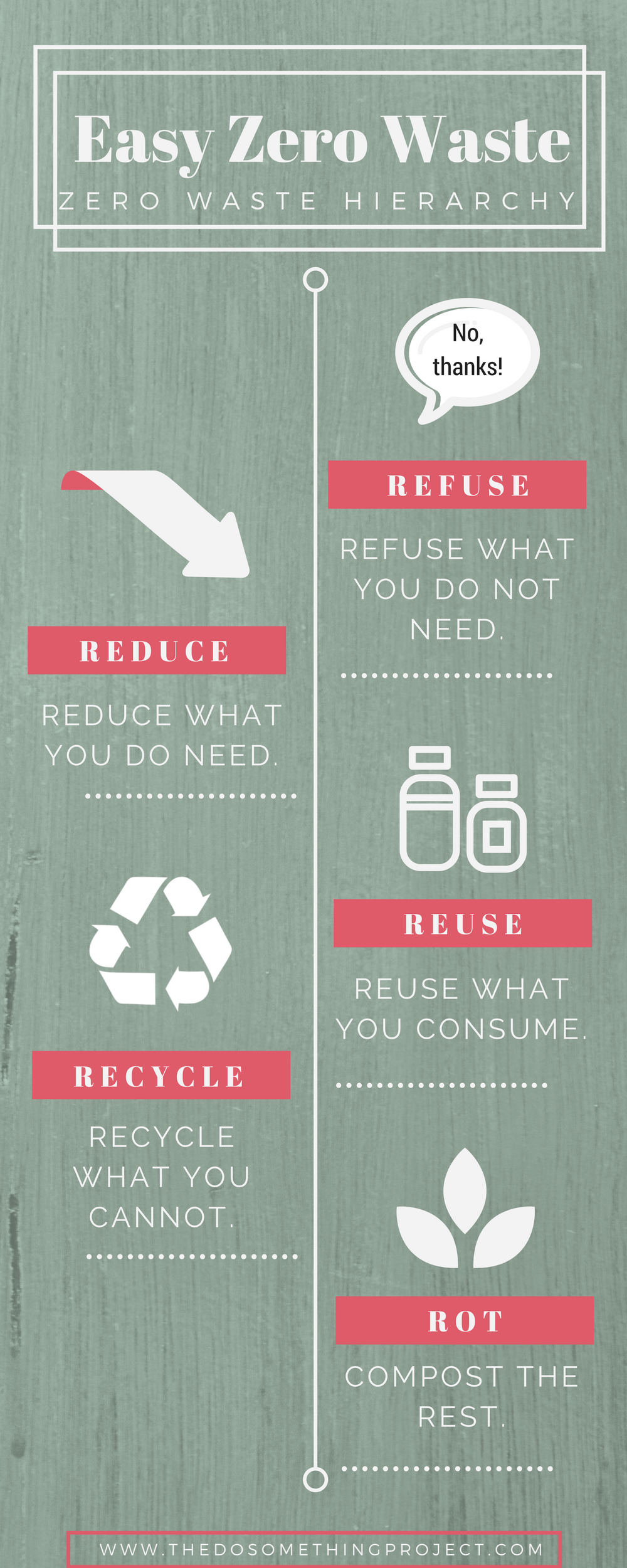 What is Zero Waste? | Zero waste, Reuse and Reuse recycle