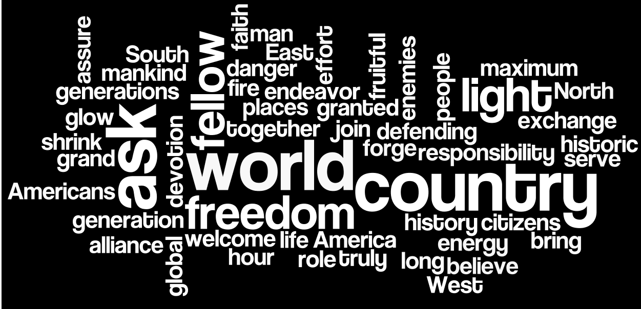 Pin By Kevin Morris On Word Cloud Famous Speeches Word Cloud Famous Speeches Words