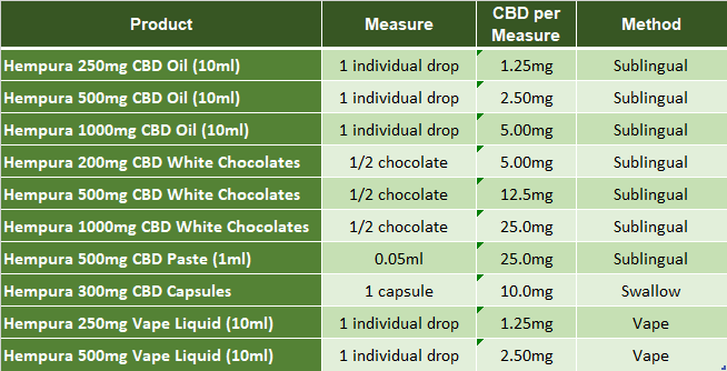 CBD Oil Dosage Chart and Guide — Pure ...purehempshop.com
