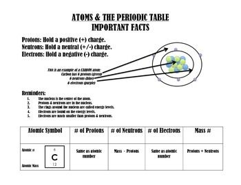 Atomic structure the periodic table notes proton neutron this is the ultimate note sheet i made this for my physical science students and urtaz Images