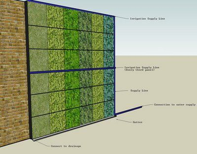 How To Build A Living Wall google image result for http://www.tiltstudioinc/new/wp