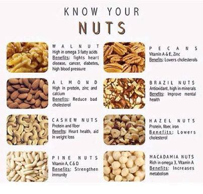 Know Your Nuts Health Food Health And Nutrition Healthy