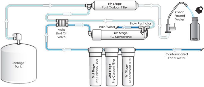 reverse osmosis explains the process of creating drinking water from rh pinterest com
