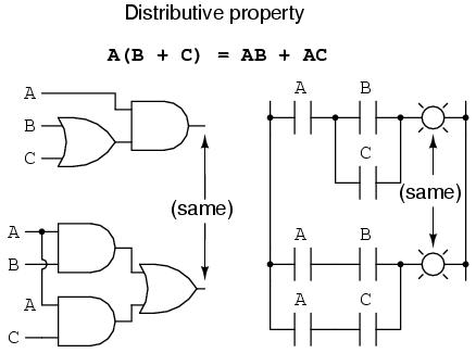 Boolean Algebraic Properties : Boolean Algebra