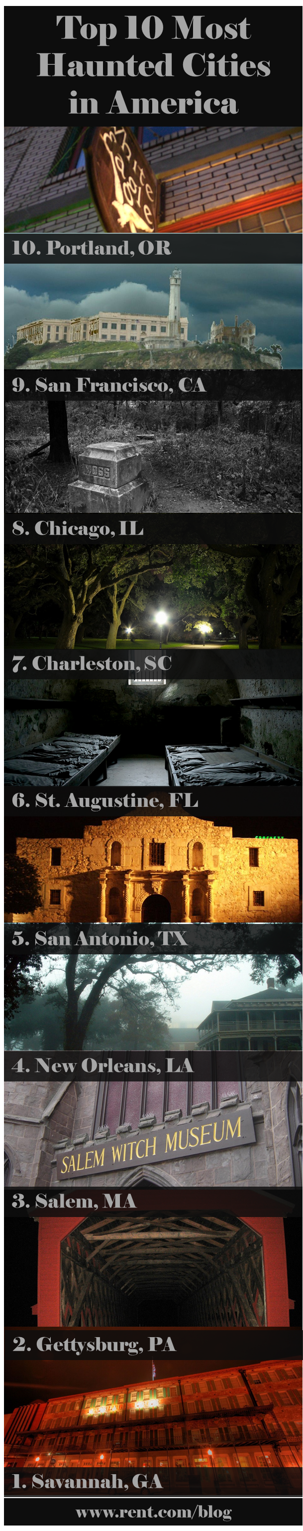 Rent.com lists the top 10 most #haunted cities in America. [Rent.com Blog]