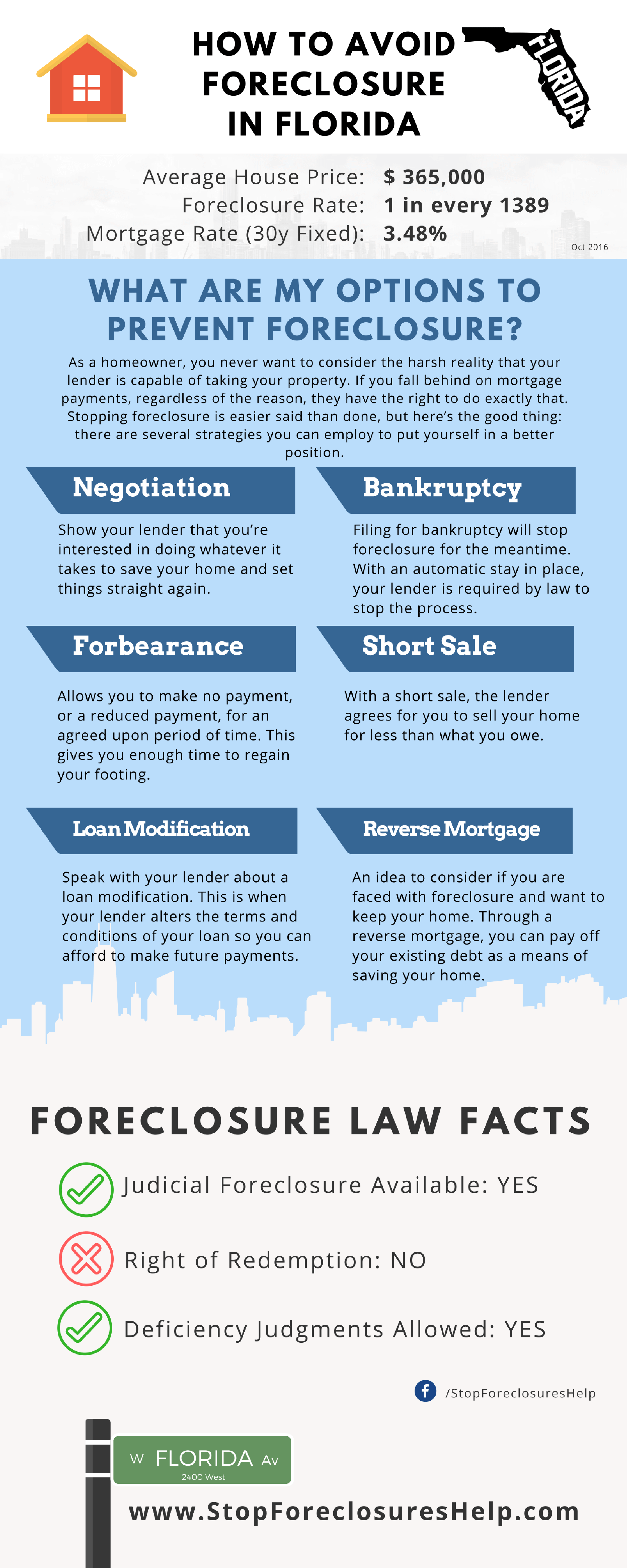 How To Avoid Foreclosure In Florida Real Estate Infographics