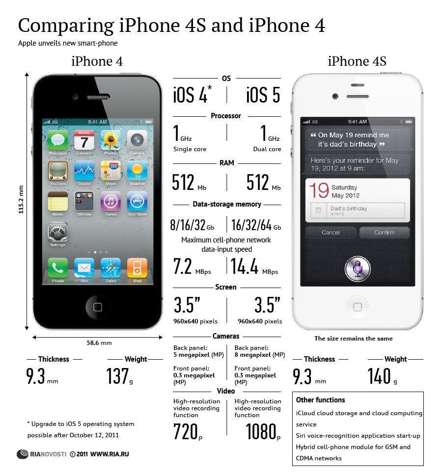 ComparisonbetweeniPhone4SiPhone4INFOGRAPHIC.jpg (900