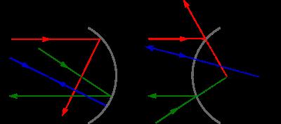 Espejos c ncavos y convexos aqu pinterest for Espejos esfericos convexos