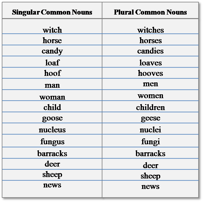 Countable and uncountable nouns | English Grammar | EF