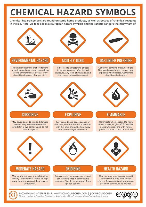 A Guide To Chemical Hazard Labels Posters By Compound Interest