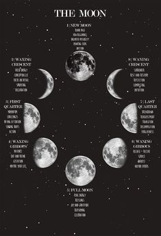 Moon Phase Poster, Lunar Phases and Meanings, Spac