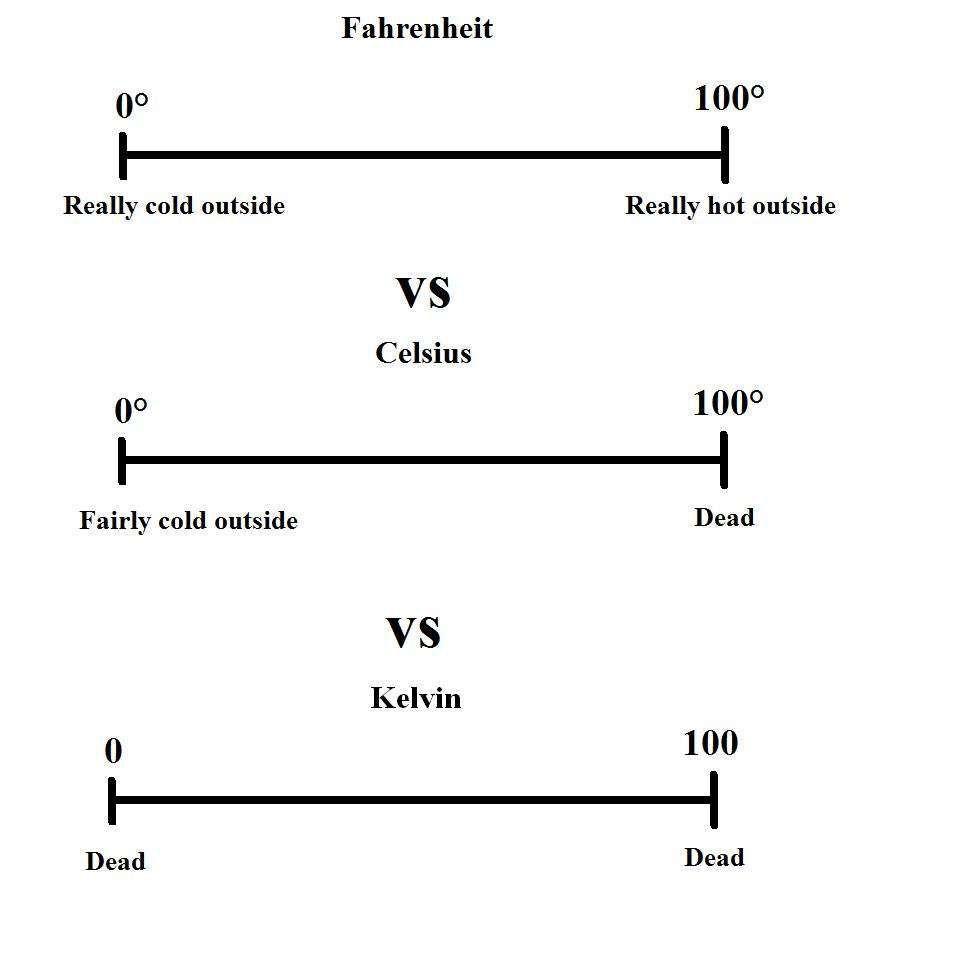 The Three Temperature Units Science Humor Science Jokes Nerd Jokes