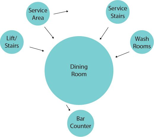 Pin By Magnolia Shorea On Atelier Hajji 5eme Annee In 2020 Restaurant Design Bubble Diagram Restaurant