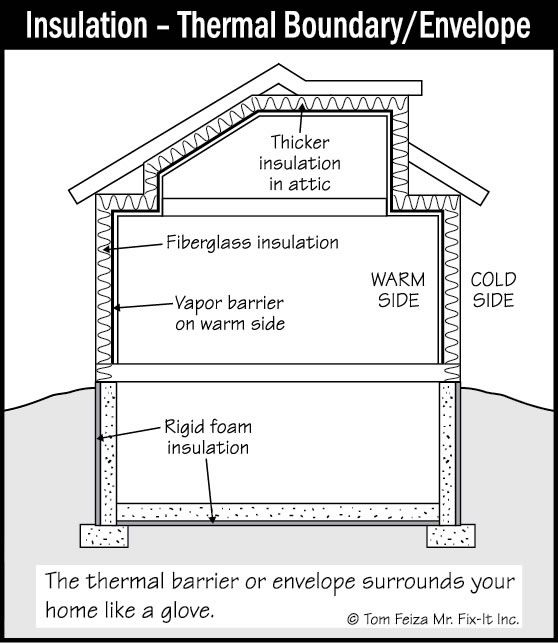 Good Insulation Saves On Heating And Cooling Bills By Sealing Your