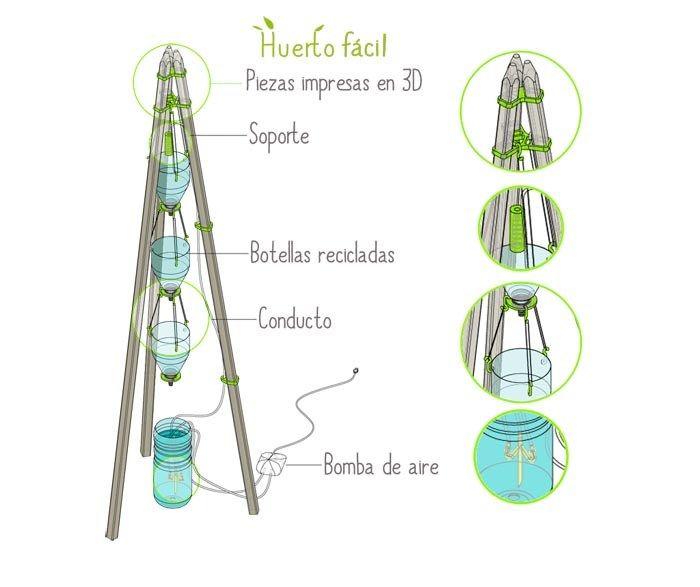 sistema de cultivo hidropnico basado en la impresin