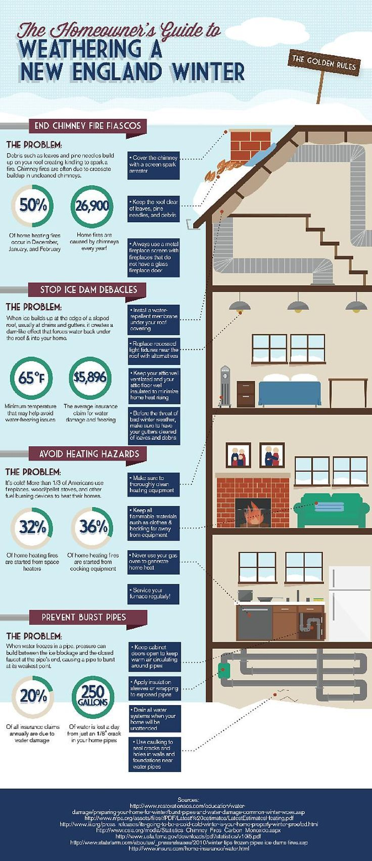 Infographic Winter Home Safety In New England Not New England