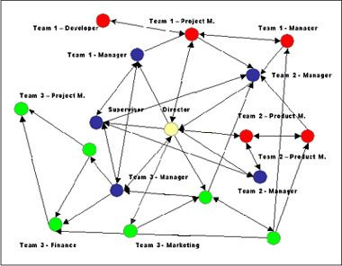 Social Network Analysis Sna Can Be Defined As The Mapping And Measuring Of Relationships And Flows Bet Connection Network Infographic Examples Social Network