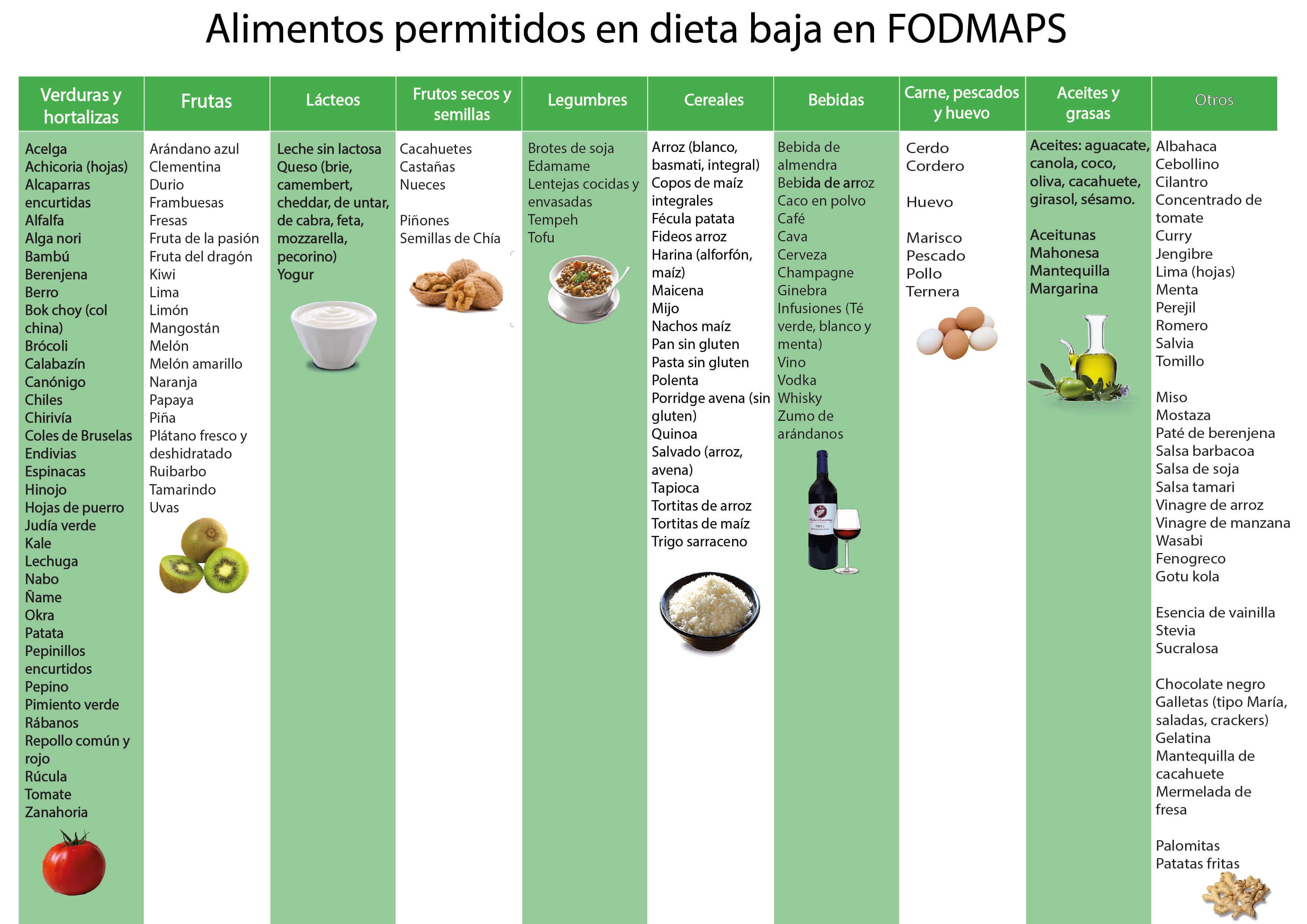 Dieta Fodmap Sin Azucares Fermentables Menus Dieta Fodmap
