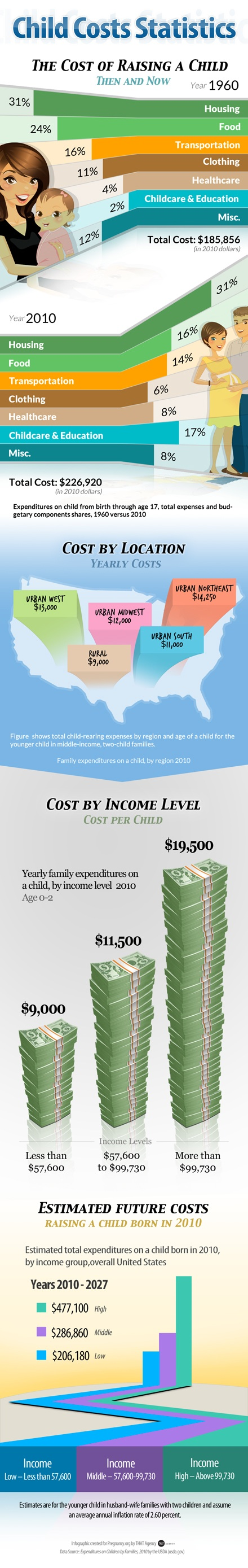 Something to show people when they keep asking when we're going to have children: The Cost of Raising a Child