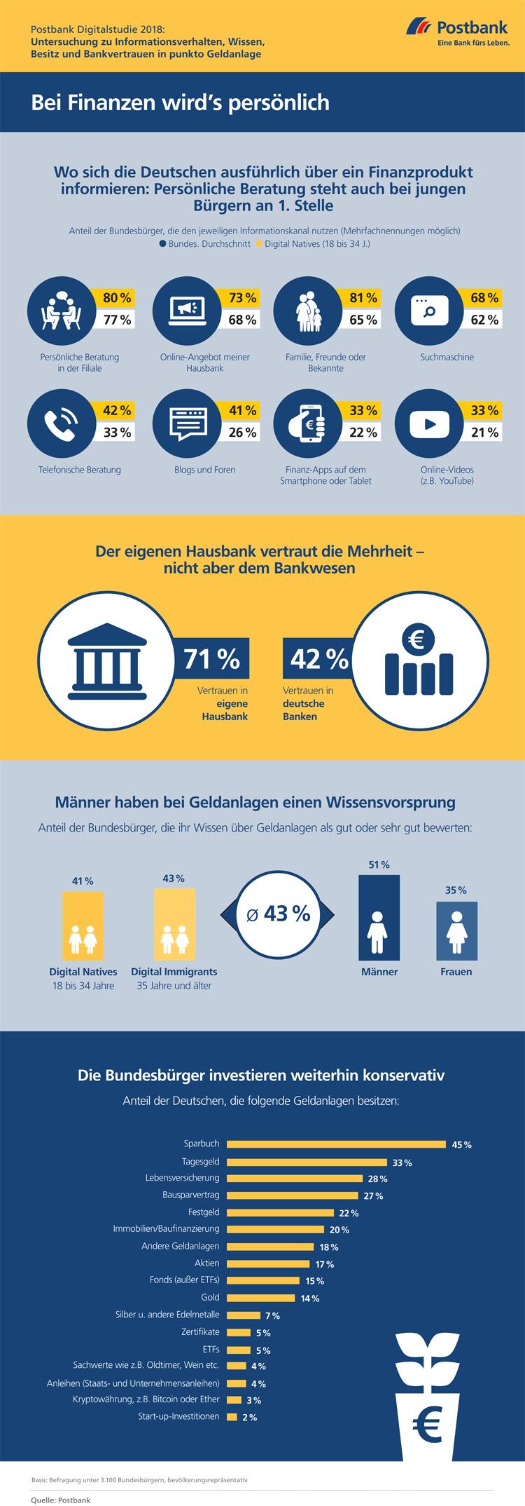 Deutsche Kunden bevorzugen Beratung in der Bankfiliale