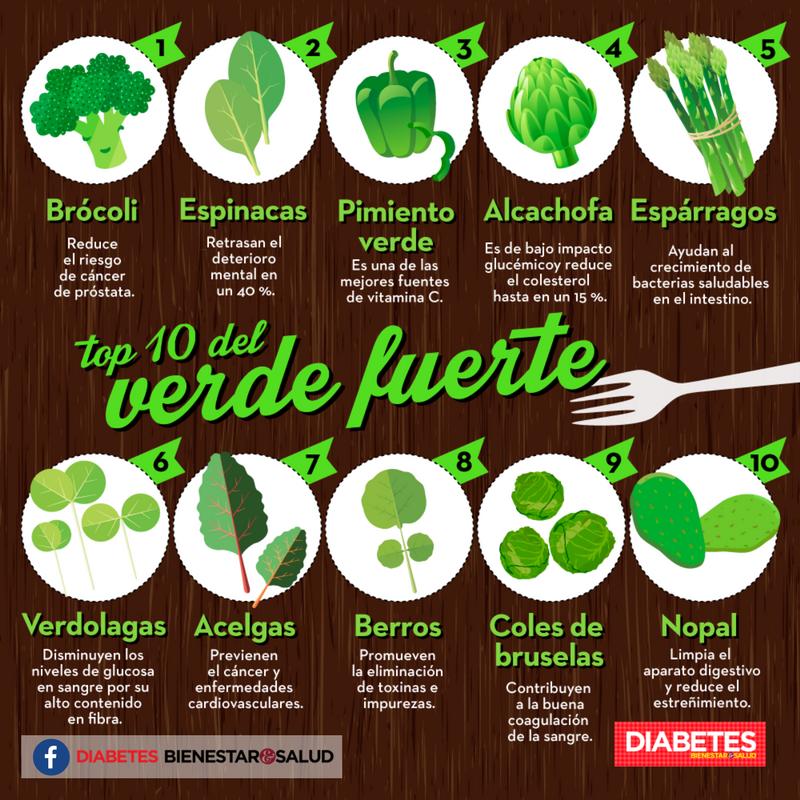 lechuga vegetales de hoja verde y diabetes