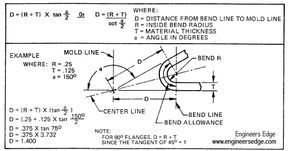 Sheet Metal Bend Design Equations And Calculation Engineers Edge Sheet Metal Sheet Metal Fabrication Metal Bending