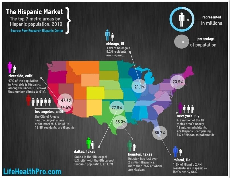 The Hispanic Market Top 7 Metro Areas Lifehealthpro Hispanic Market Life And Health Insurance Hispanic