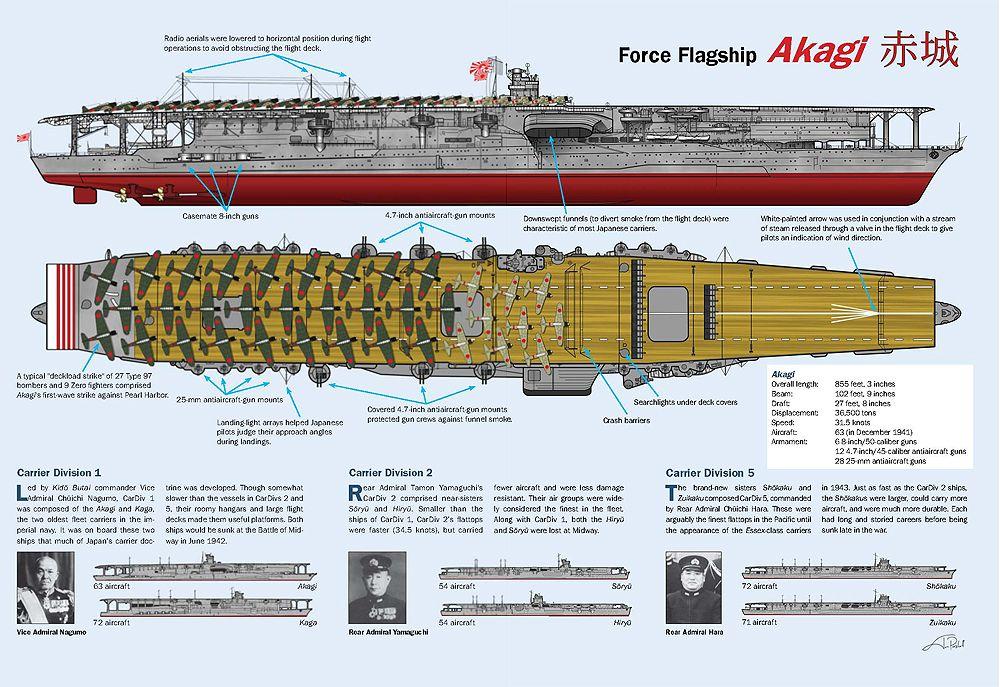 Akagi - The Japanese Flagship Aircraft Carrier during World War II