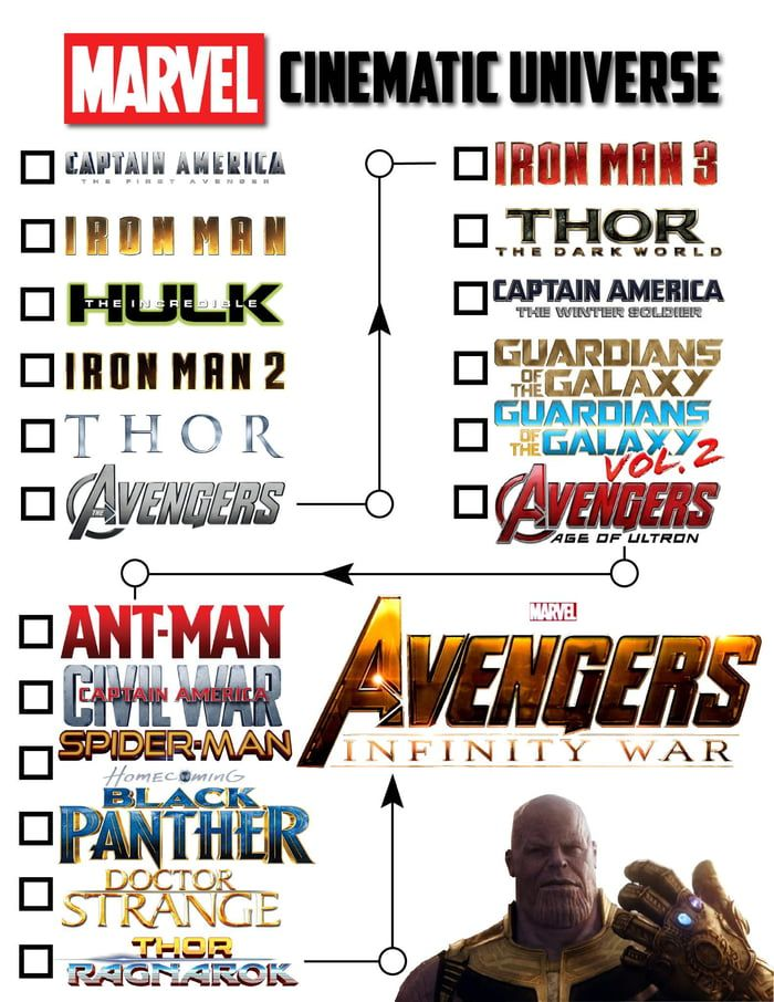 My friends and I have been watching the entire MCU in Chronological Order in preparation for Infinity War this week. Here's the viewing order I put together! (I am aware that Black Panther and Spider-Man should be switched, my bad) #marvelmoviesinorder