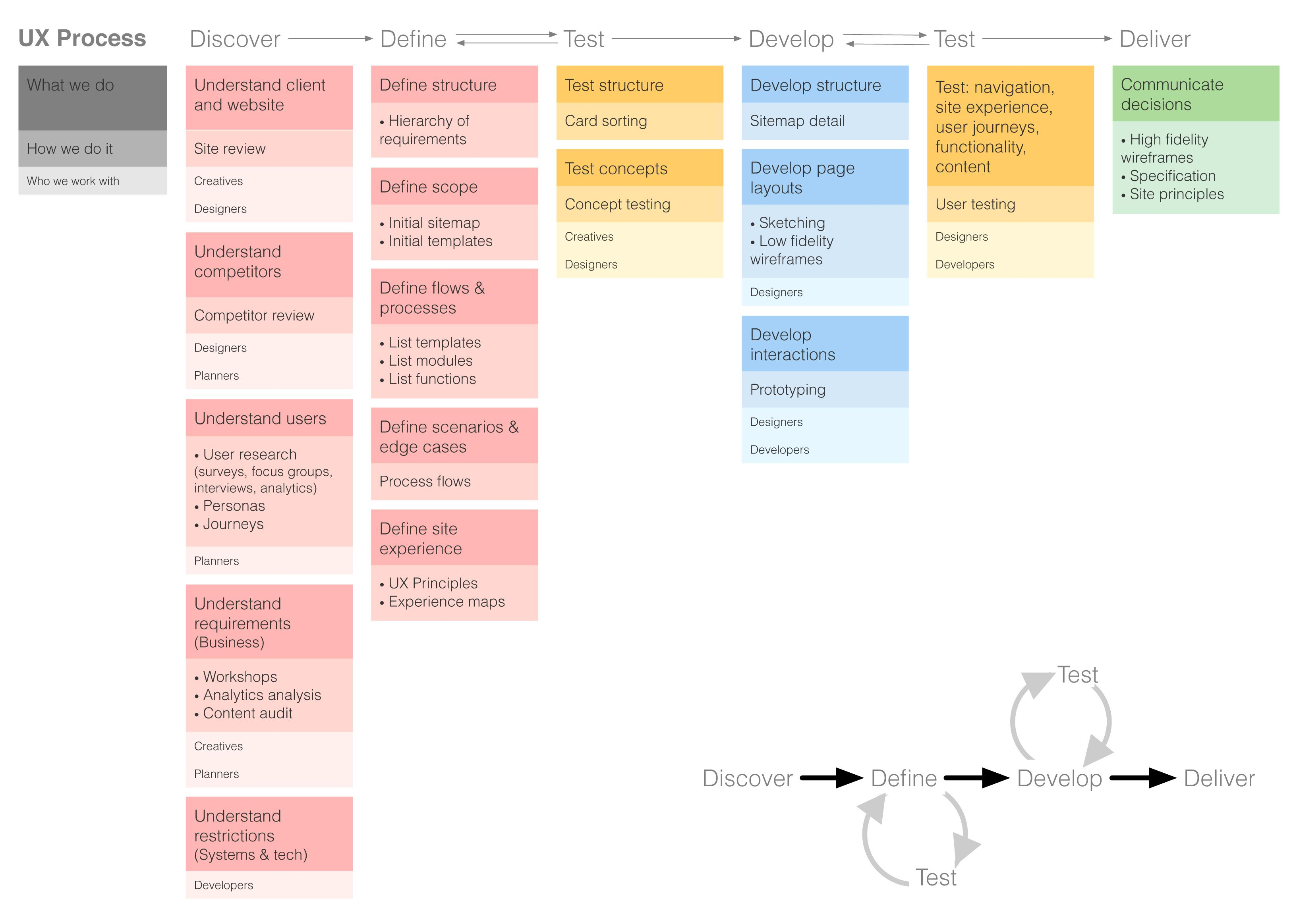 UX Process :: Diagram to explain the UX process and how departments can  work collaboratively.