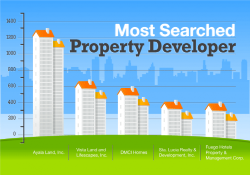 Philippine Real Estate Developers Infographic Infographic Real