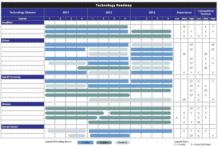 development roadmap template Google Search Work – Technical Roadmap Template