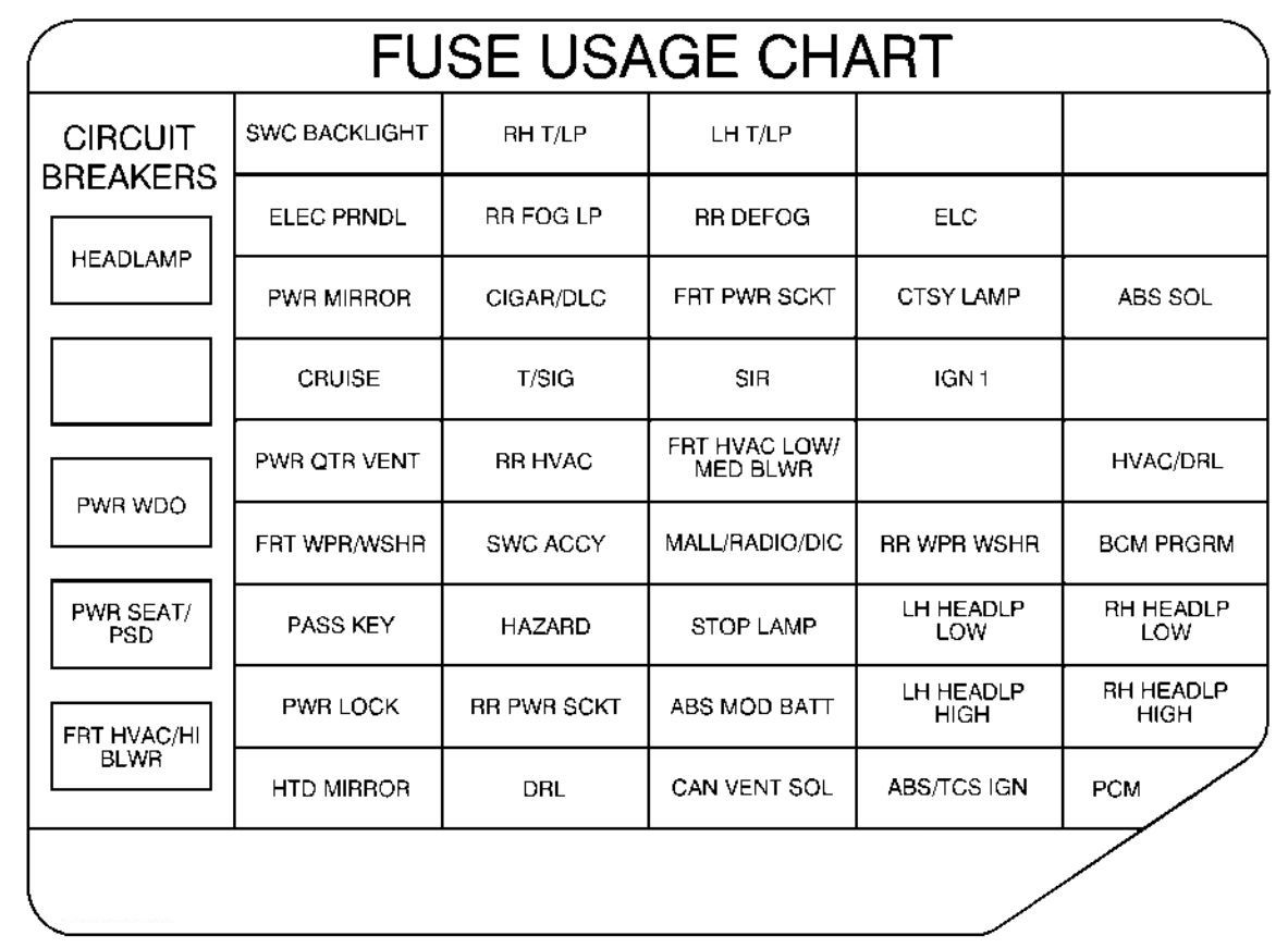 1999 Pontiac Grand Am Fuse Box Detailed Schematics Diagram 1995 Mercury Cougar 38 Wiring Trending