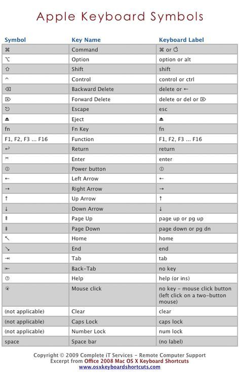 Apple Mac Os X Keyboard Symbols Os X Keyboard Shortcuts