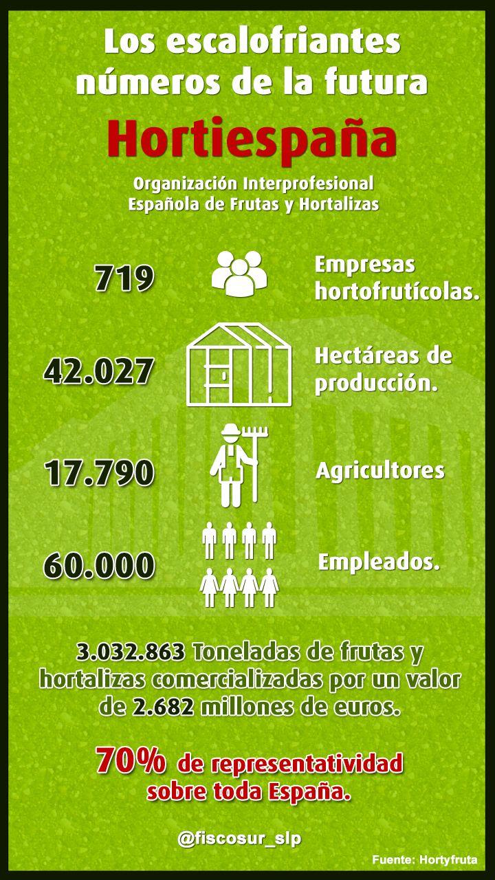 Los escalofriantes números de #Hortiespaña la nueva Organización Interprofesional Española de Frutas y Hortalizas.