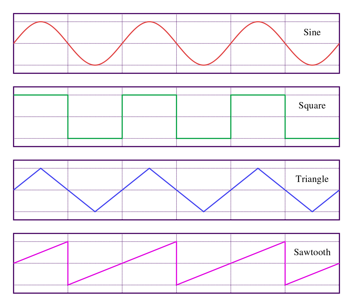 Waveform Wikipedia Sine Wave Root Mean Square Waves