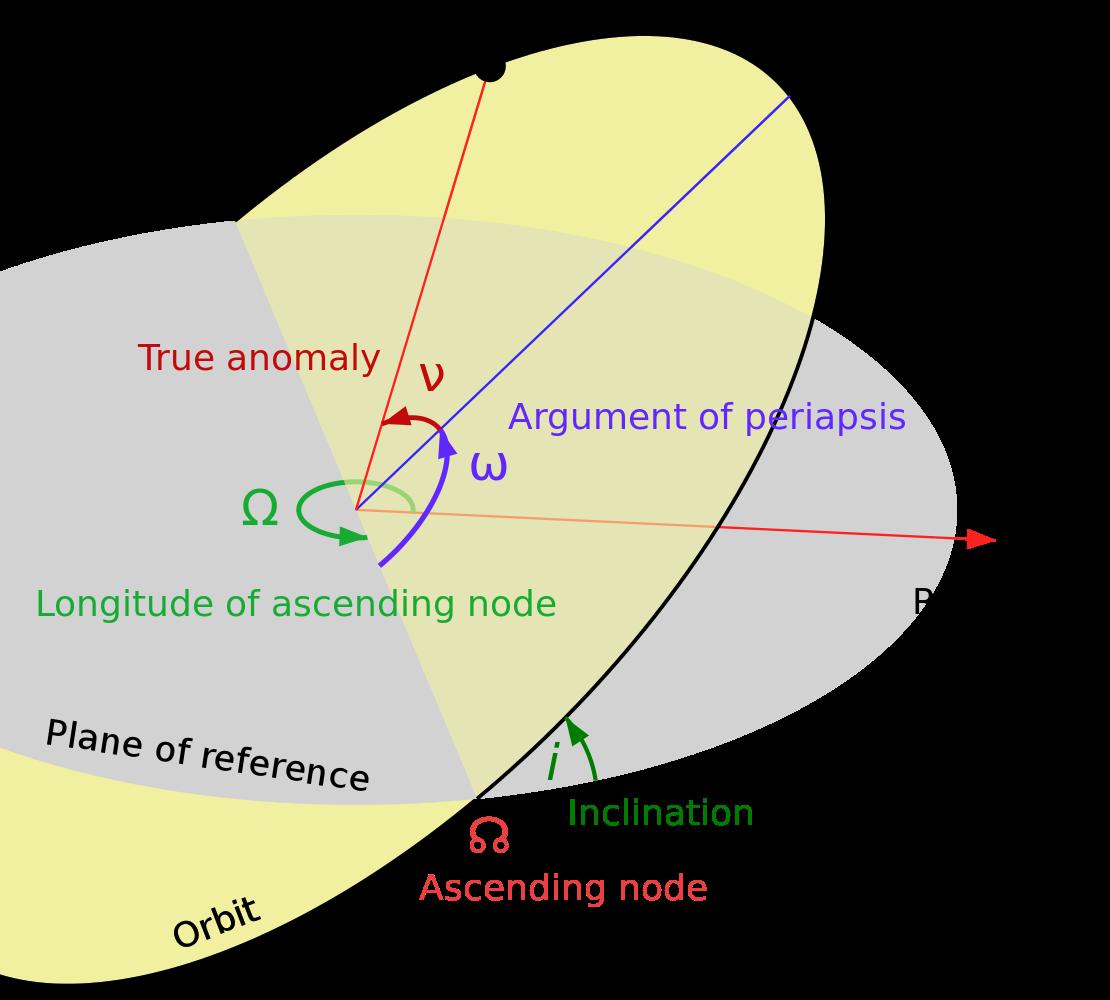 File Orbit Apsidal Precession 1g