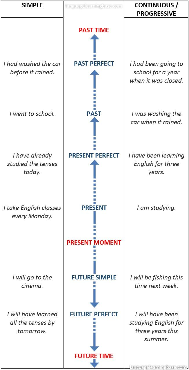 Verb Tense Timeline | Learn Grammar with Diagrams - YouTube