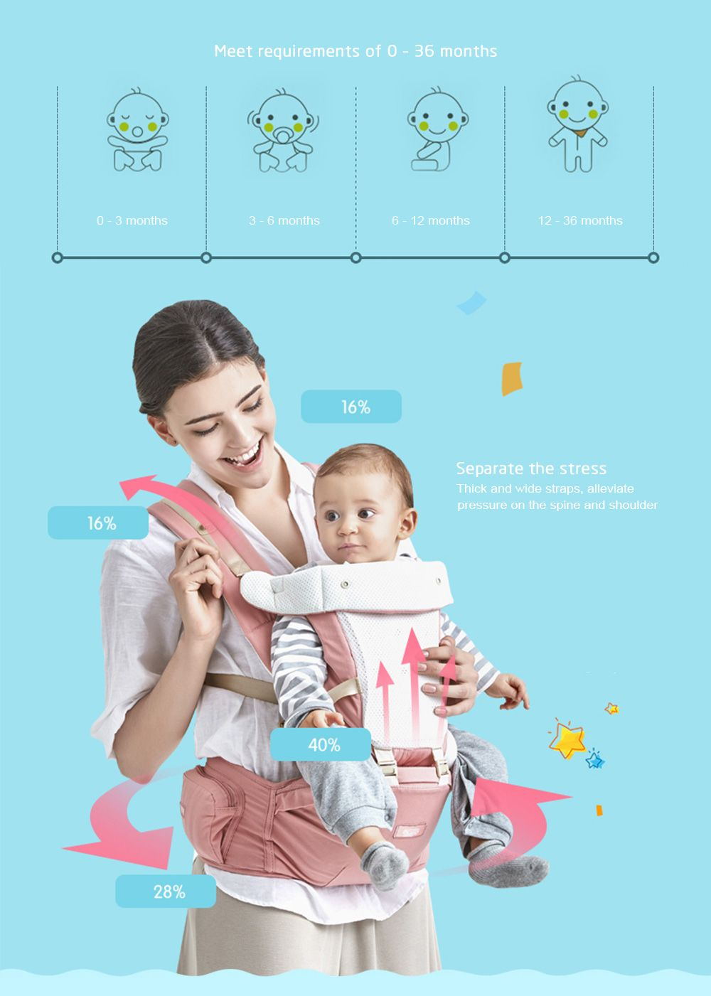 Bethbear Hipseat Newborn 4 in 1 Ergonomic Baby Infant Carrier Kid Sling Backpack