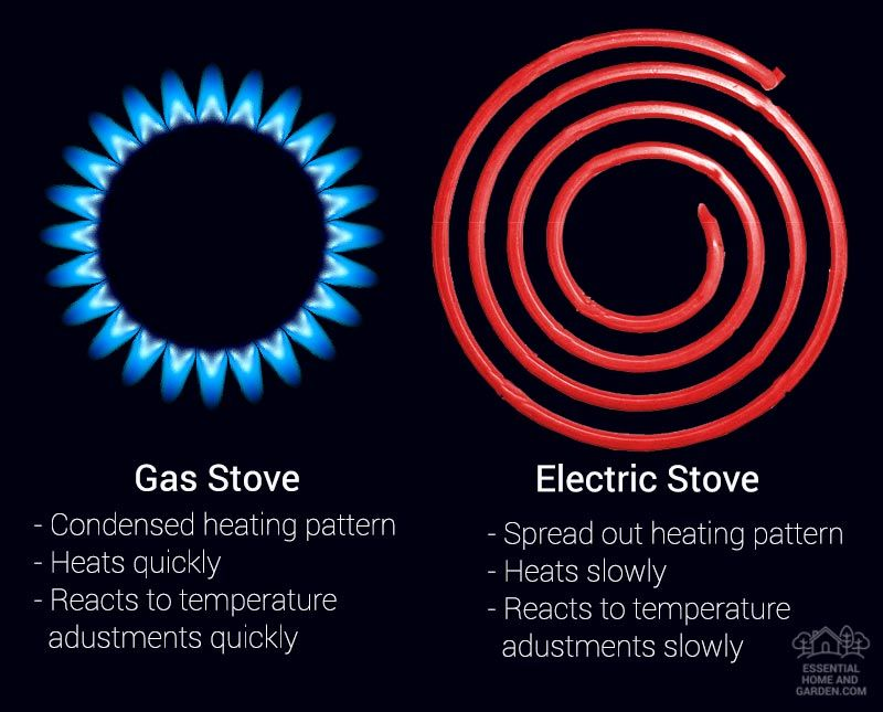 Choosing The Best Cookware For Gas Stoves Buying Guide Gas Stove