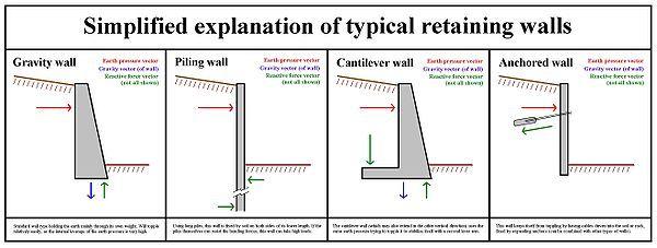 Retaining Wall Types Of Retaining Wall Retaining Wall Design