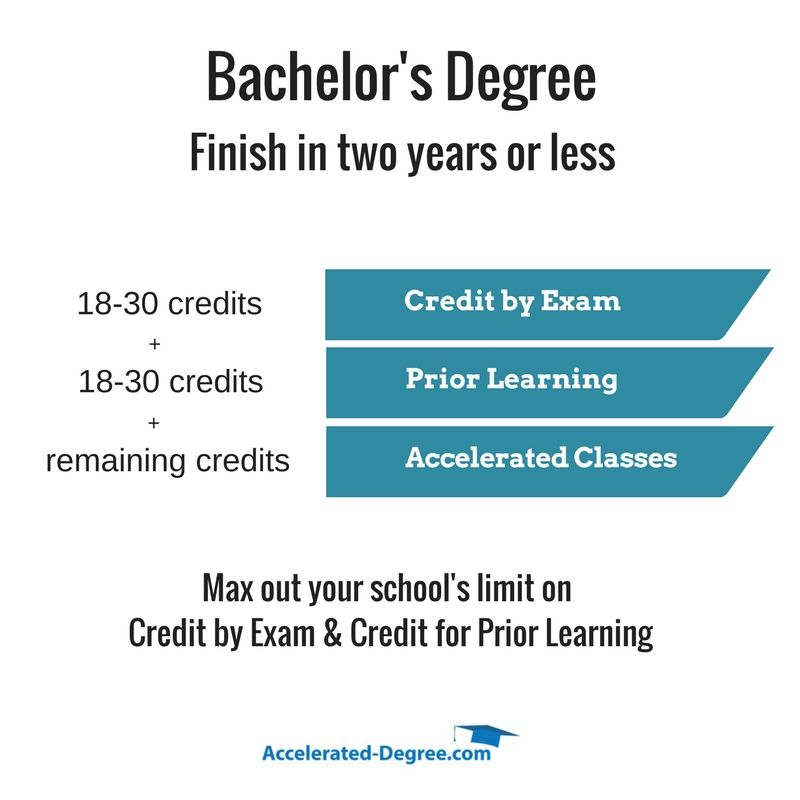 Quick Degrees Online Get Your Bachelor S Degree Quickly Bachelors Degree Finish College Bachelor