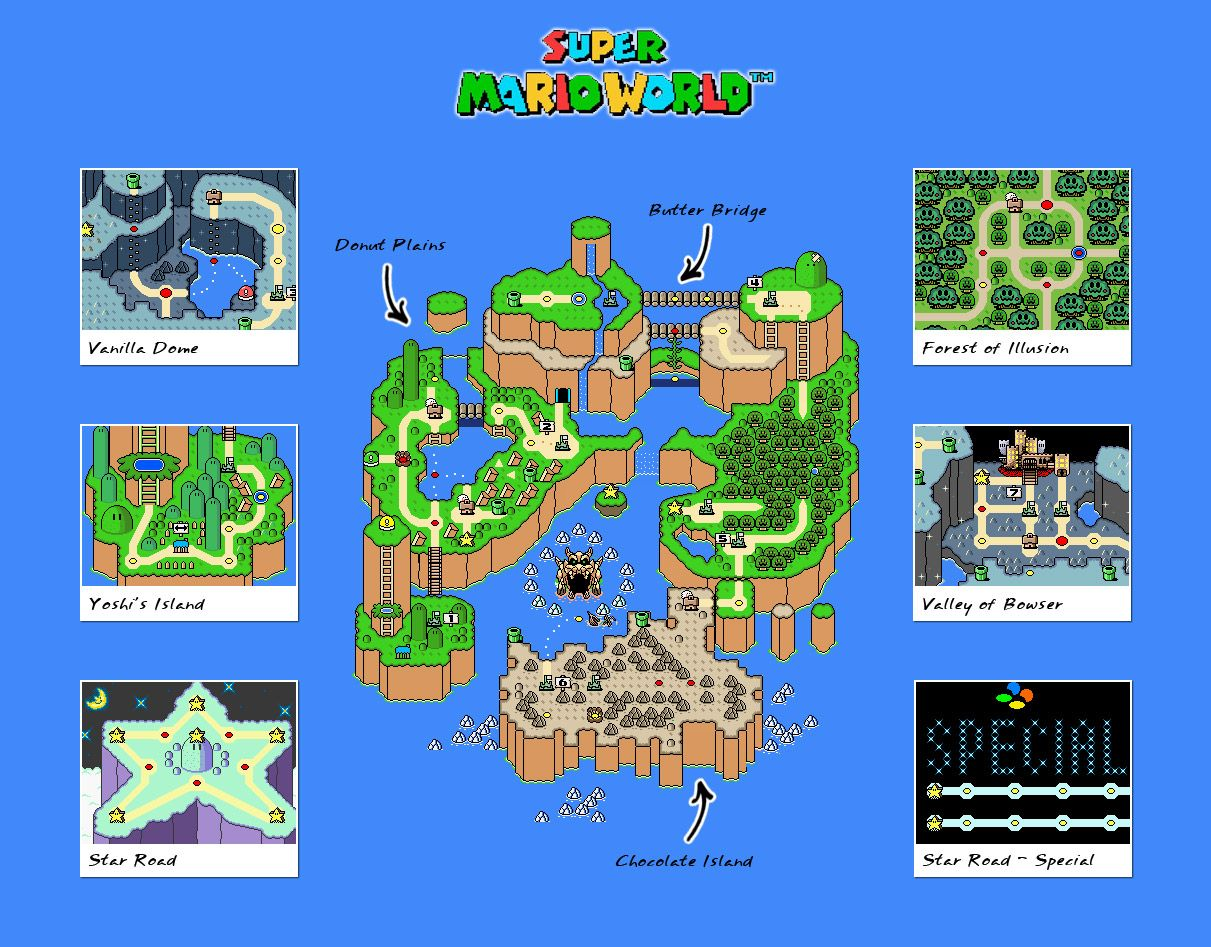 super mario world map overview in this map each level that you have to play through in order to progress is represented by mostly either a yellow or