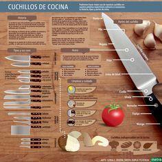 Infografía practica para conocer un poco mas sobre los cuchillos de cocina.