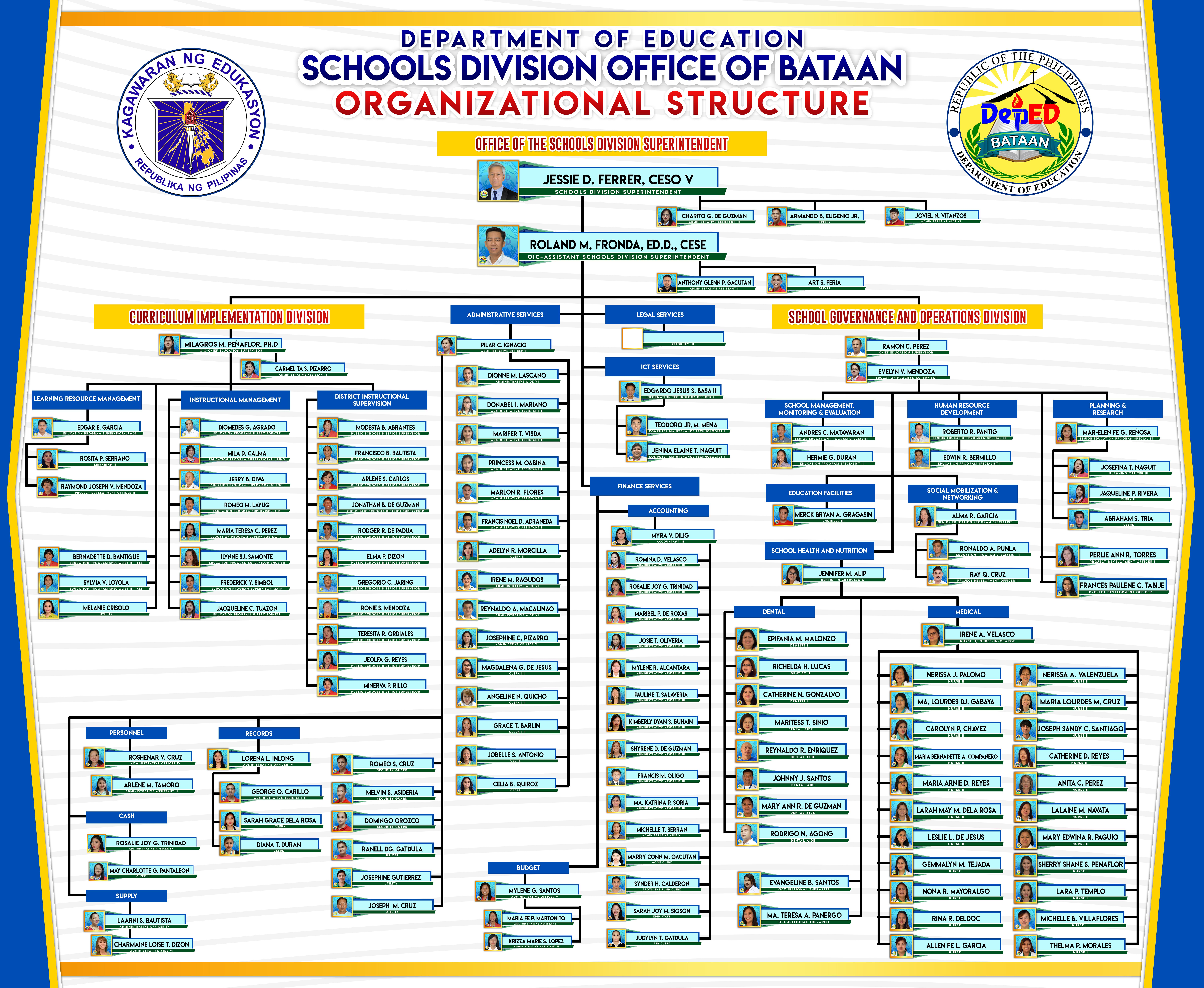 Department Of Education Division Of Bataan About Education Organizational Structure Bataan
