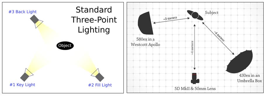 two light setups - Cerca con Google  sc 1 st  Pinterest & two light setups - Cerca con Google | Light Setup For Portraits ... azcodes.com